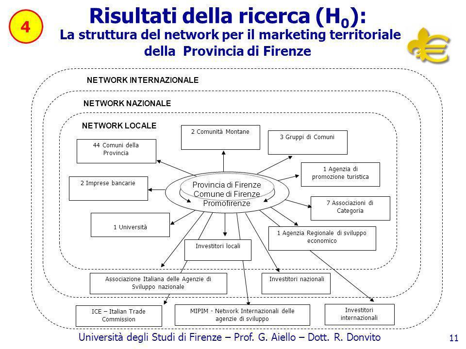 Università degli Studi di Firenze – Prof. G. Aiello – Dott. R. Donvito 11 Risultati della ricerca (H 0 ): La struttura del network per il marketing te
