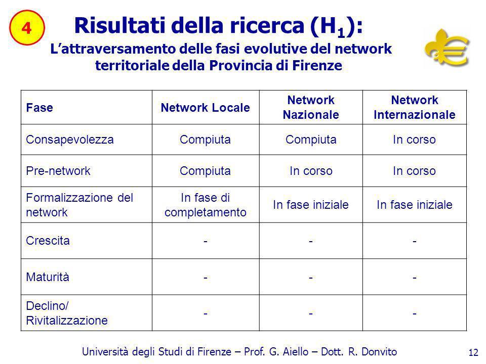 Università degli Studi di Firenze – Prof. G. Aiello – Dott. R. Donvito 12 Risultati della ricerca (H 1 ): Lattraversamento delle fasi evolutive del ne