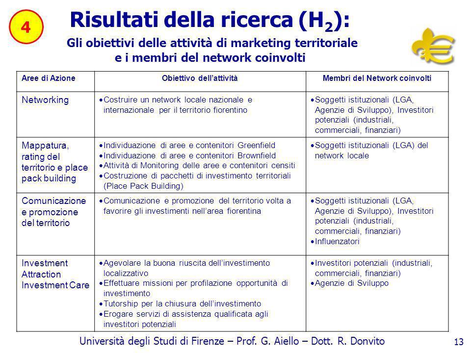 Università degli Studi di Firenze – Prof. G. Aiello – Dott. R. Donvito 13 Risultati della ricerca (H 2 ): Gli obiettivi delle attività di marketing te