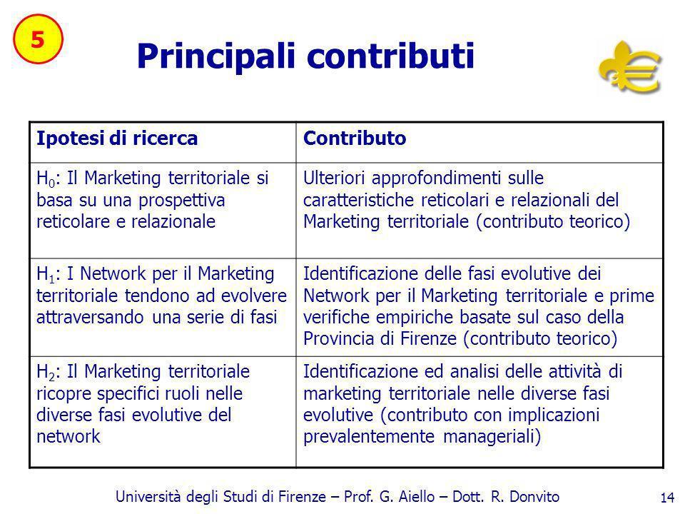 Università degli Studi di Firenze – Prof. G. Aiello – Dott. R. Donvito 14 Principali contributi Ipotesi di ricercaContributo H 0 : Il Marketing territ