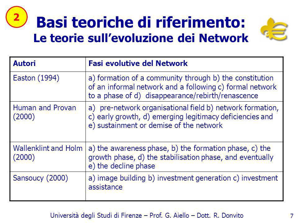 Università degli Studi di Firenze – Prof. G. Aiello – Dott. R. Donvito 7 Basi teoriche di riferimento: Le teorie sullevoluzione dei Network AutoriFasi