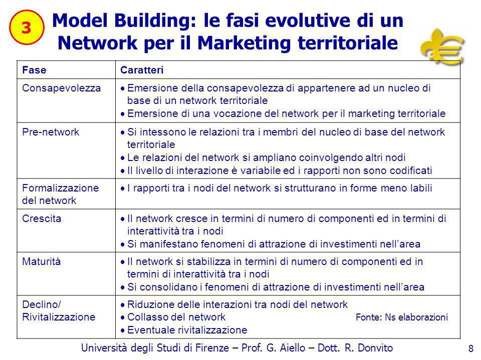 Università degli Studi di Firenze – Prof. G. Aiello – Dott. R. Donvito 8 Model Building: le fasi evolutive di un Network per il Marketing territoriale