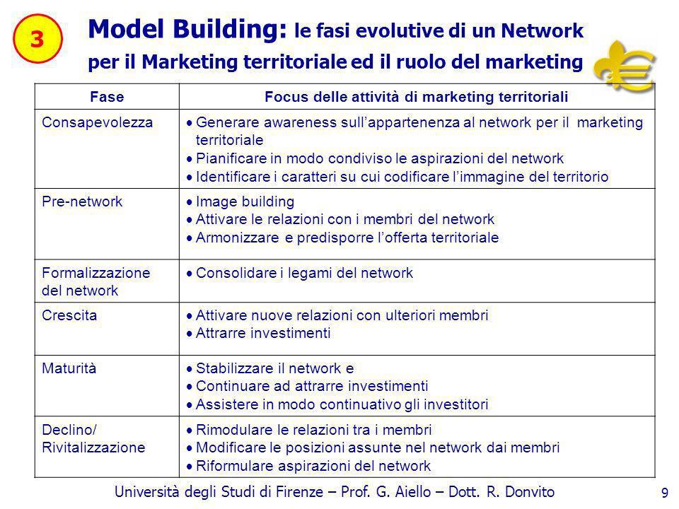 Università degli Studi di Firenze – Prof. G. Aiello – Dott. R. Donvito 9 Model Building: le fasi evolutive di un Network per il Marketing territoriale