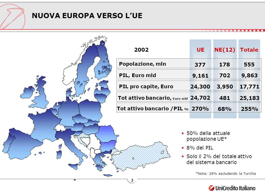 4 4 Crescita media 1986/01 UE IE+SP+POR 4.2% 2.1% Fonte: University of Groningen database.