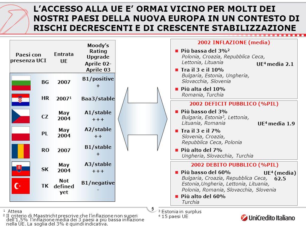 6 6 AGENDA La Nuova Europa verso lUE Opportunità e sfide per il Settore Bancario Il caso UniCredito Italiano
