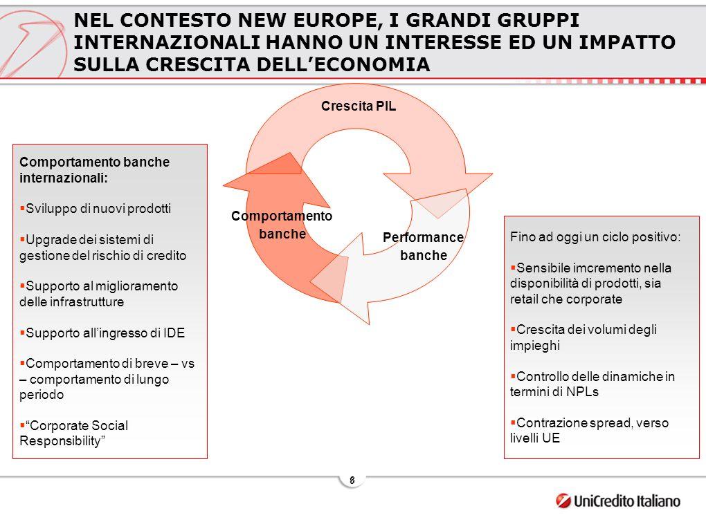 9 9 AGENDA La Nuova Europa verso lUE Opportunità e sfide per il Settore Bancario Il caso UniCredito Italiano