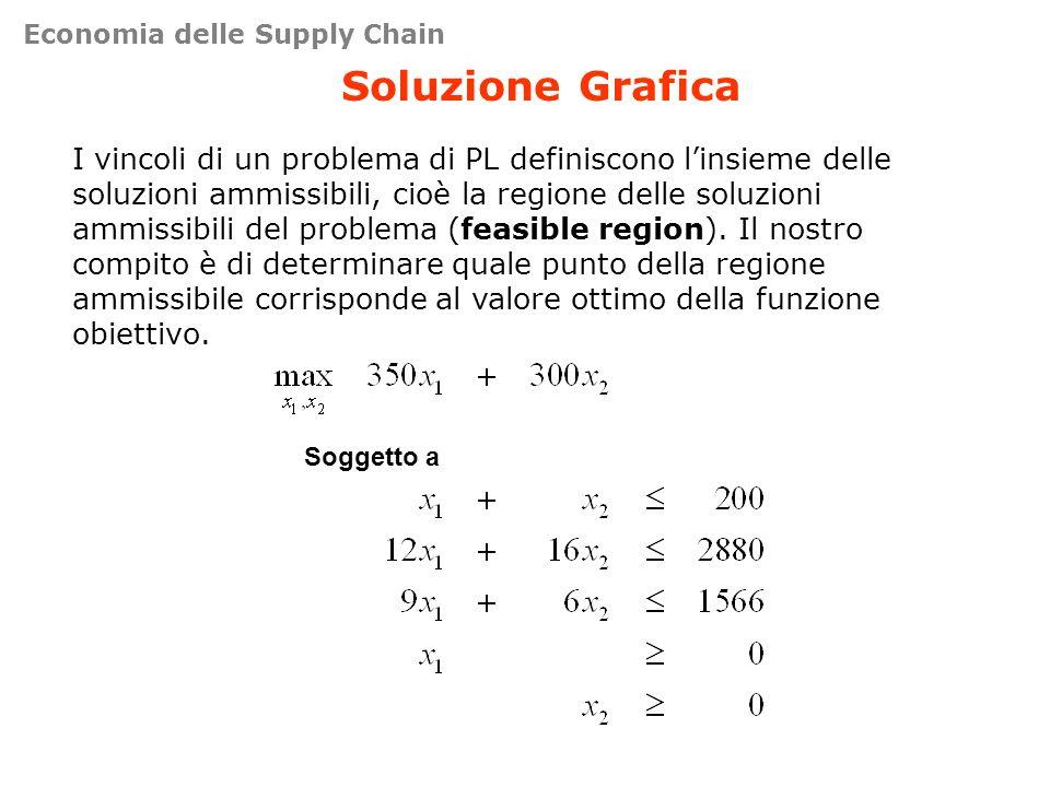 Soluzione Grafica I vincoli di un problema di PL definiscono linsieme delle soluzioni ammissibili, cioè la regione delle soluzioni ammissibili del pro