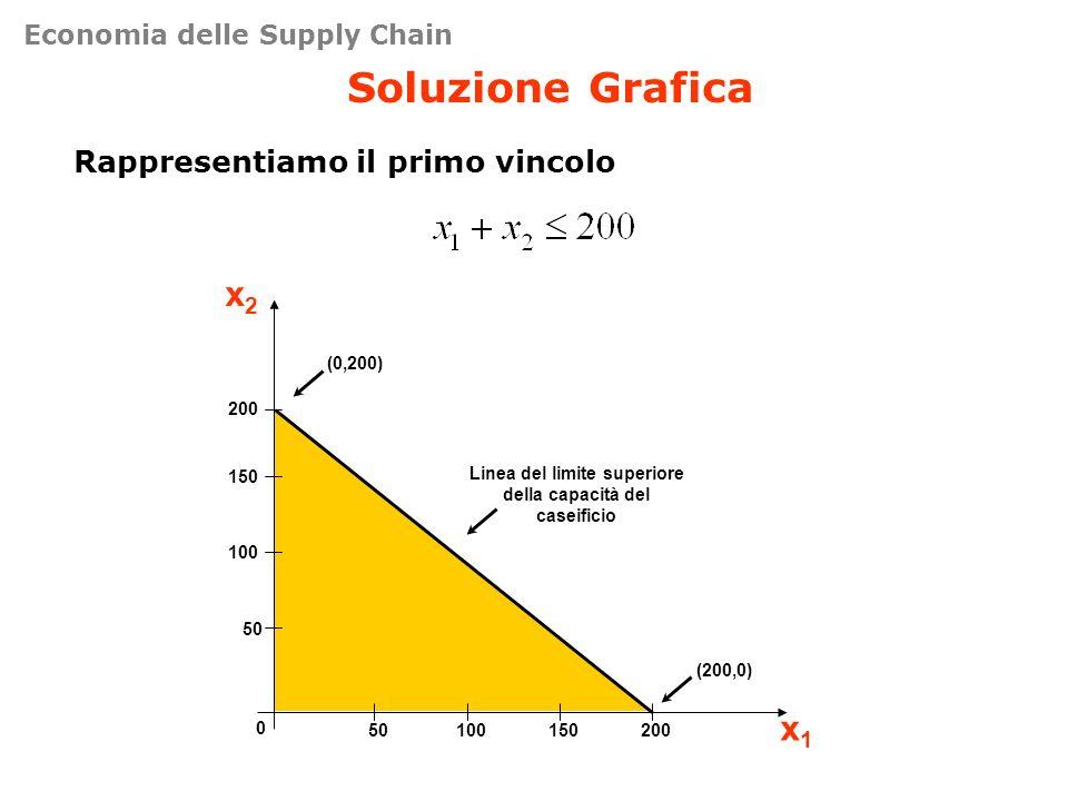Soluzione Grafica Rappresentiamo il primo vincolo 50 100 150 200 0 50100150200 x2x2 x1x1 (200,0) (0,200) Linea del limite superiore della capacità del