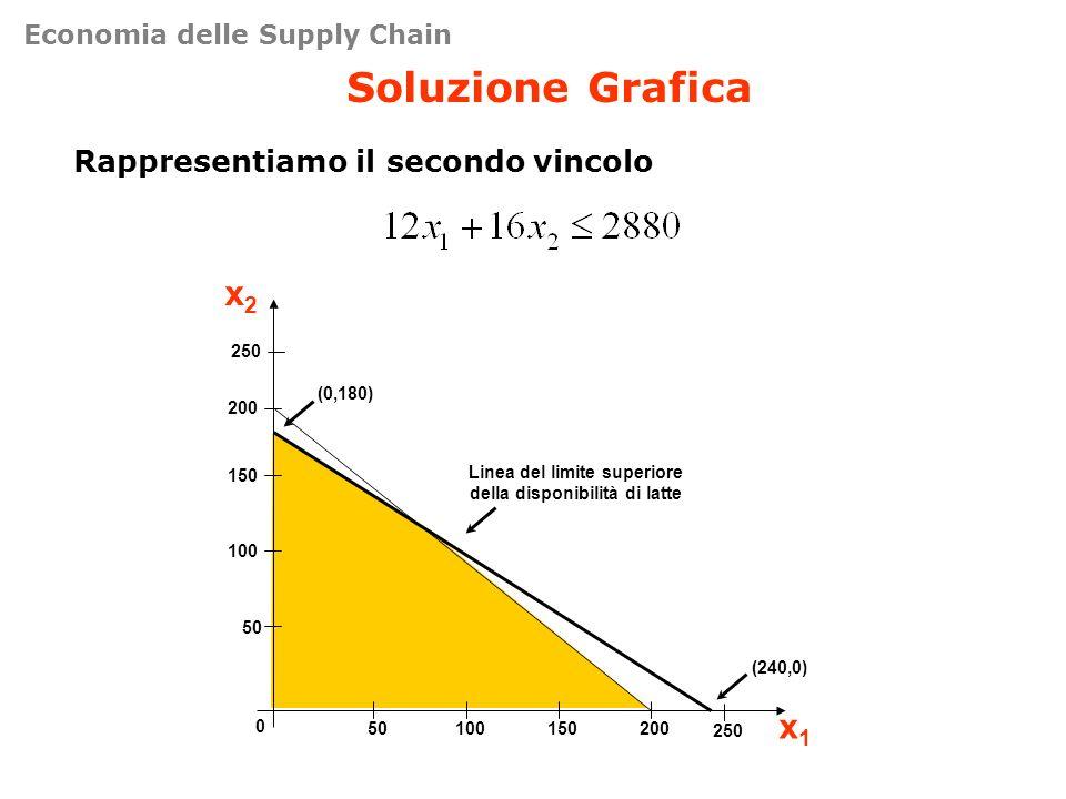 Soluzione Grafica Rappresentiamo il secondo vincolo 50 100 150 200 0 50100150200 x2x2 x1x1 (240,0) (0,180) Linea del limite superiore della disponibil