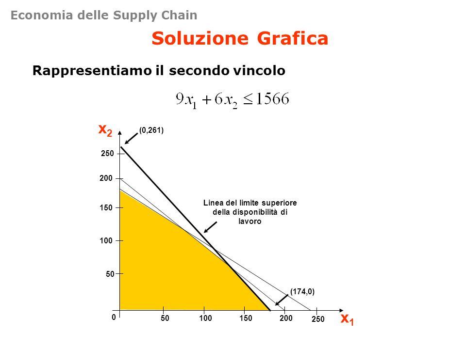 Soluzione Grafica Rappresentiamo il secondo vincolo 50 100 150 200 0 50100150200 x2x2 x1x1 (174,0) (0,261) Linea del limite superiore della disponibil
