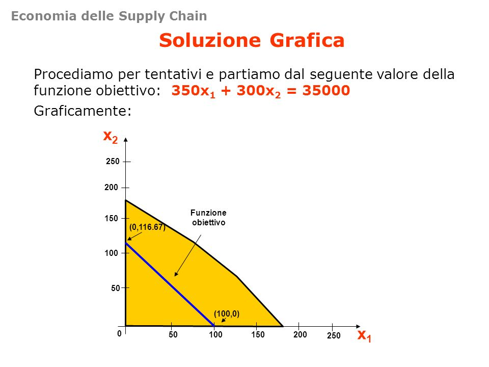 Soluzione Grafica Procediamo per tentativi e partiamo dal seguente valore della funzione obiettivo: 350x 1 + 300x 2 = 35000 Graficamente: 50 100 150 2