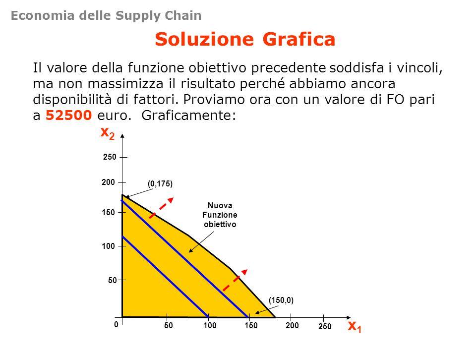 Soluzione Grafica Il valore della funzione obiettivo precedente soddisfa i vincoli, ma non massimizza il risultato perché abbiamo ancora disponibilità