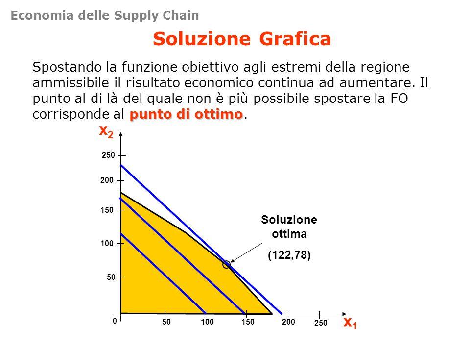 Soluzione Grafica punto di ottimo Spostando la funzione obiettivo agli estremi della regione ammissibile il risultato economico continua ad aumentare.