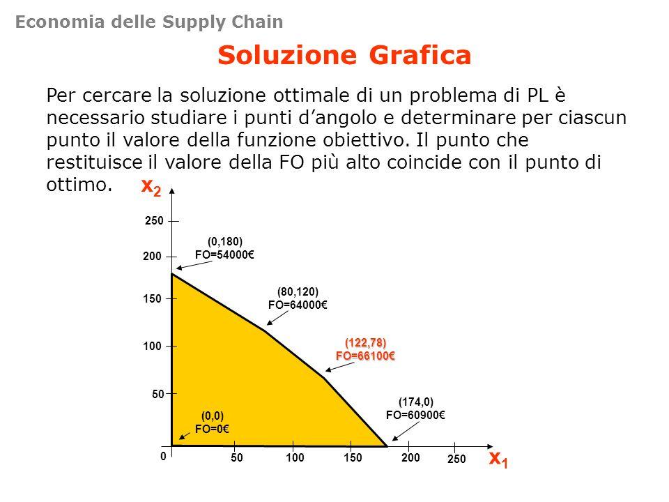 Soluzione Grafica Per cercare la soluzione ottimale di un problema di PL è necessario studiare i punti dangolo e determinare per ciascun punto il valo