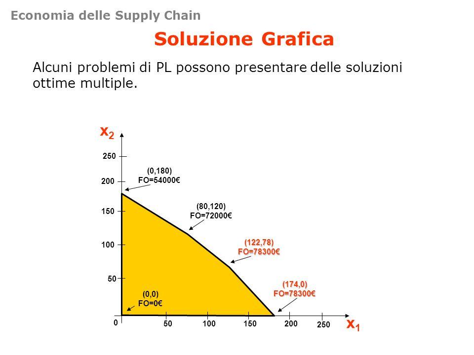 Soluzione Grafica Alcuni problemi di PL possono presentare delle soluzioni ottime multiple. 50 100 150 200 0 50100150200 x2x2 x1x1 250 (0,0) FO=0 (174