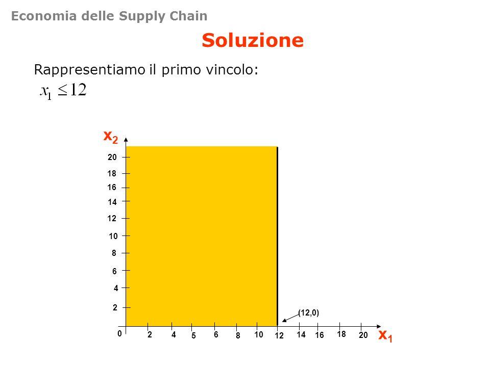 Soluzione Rappresentiamo il primo vincolo: 4 8 12 16 0 461014 x2x2 x1x1 2 6 10 14 18 20 2 5812 18 1620 (12,0) Economia delle Supply Chain