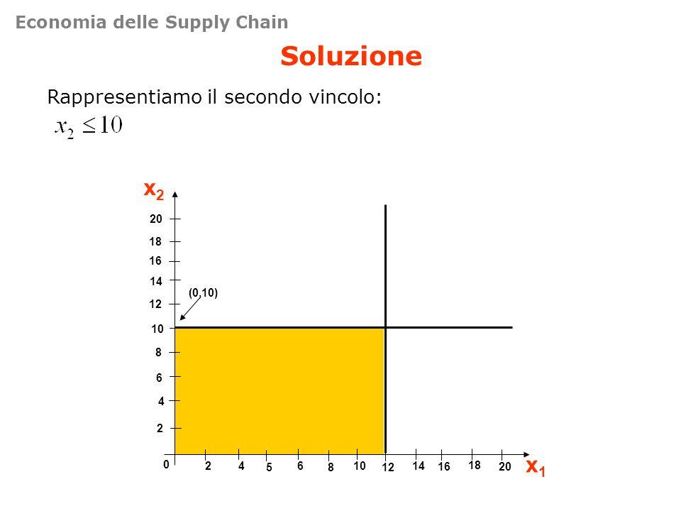 Soluzione Rappresentiamo il secondo vincolo: 4 8 12 16 0 461014 x2x2 x1x1 2 6 10 14 18 20 2 5812 18 1620 (0,10) Economia delle Supply Chain