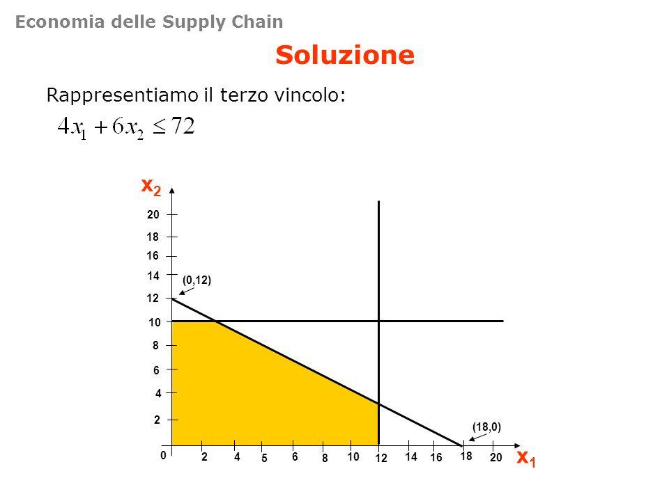 Soluzione Rappresentiamo il terzo vincolo: 4 8 12 16 0 461014 x2x2 x1x1 2 6 10 14 18 20 2 5812 18 1620 (0,12) (18,0) Economia delle Supply Chain