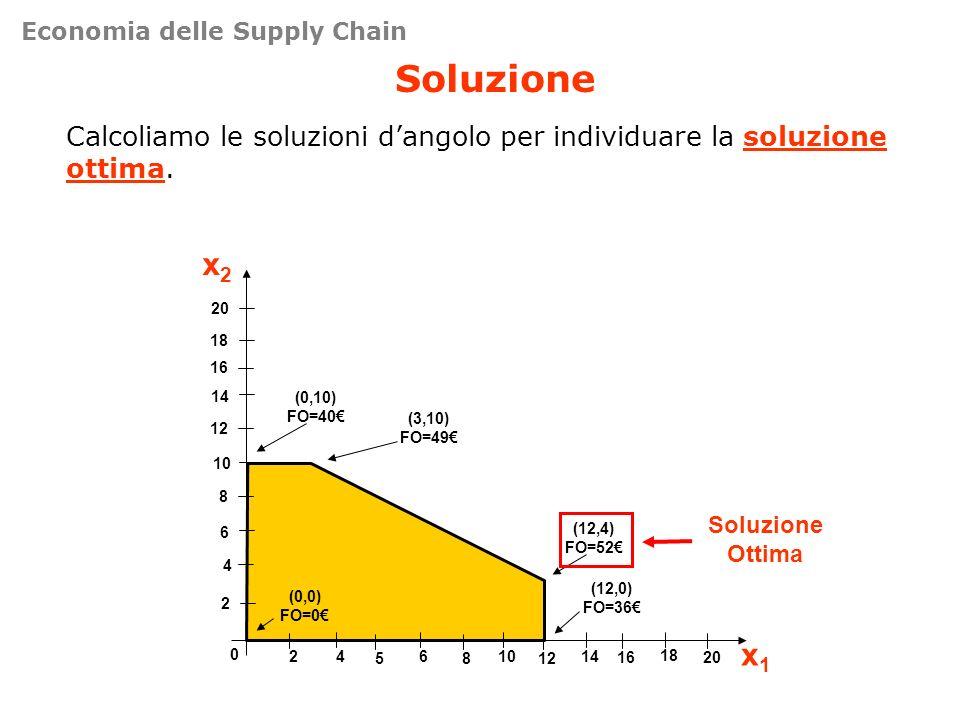 Soluzione Calcoliamo le soluzioni dangolo per individuare la soluzione ottima. 4 8 12 16 0 461014 x2x2 x1x1 2 6 10 14 18 20 2 5812 18 1620 (0,0) FO=0
