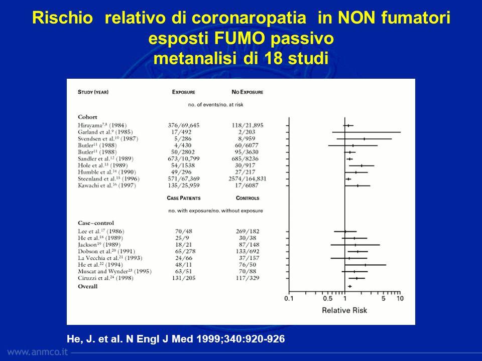 He, J. et al. N Engl J Med 1999;340:920-926 Rischio relativo di coronaropatia in NON fumatori esposti FUMO passivo metanalisi di 18 studi