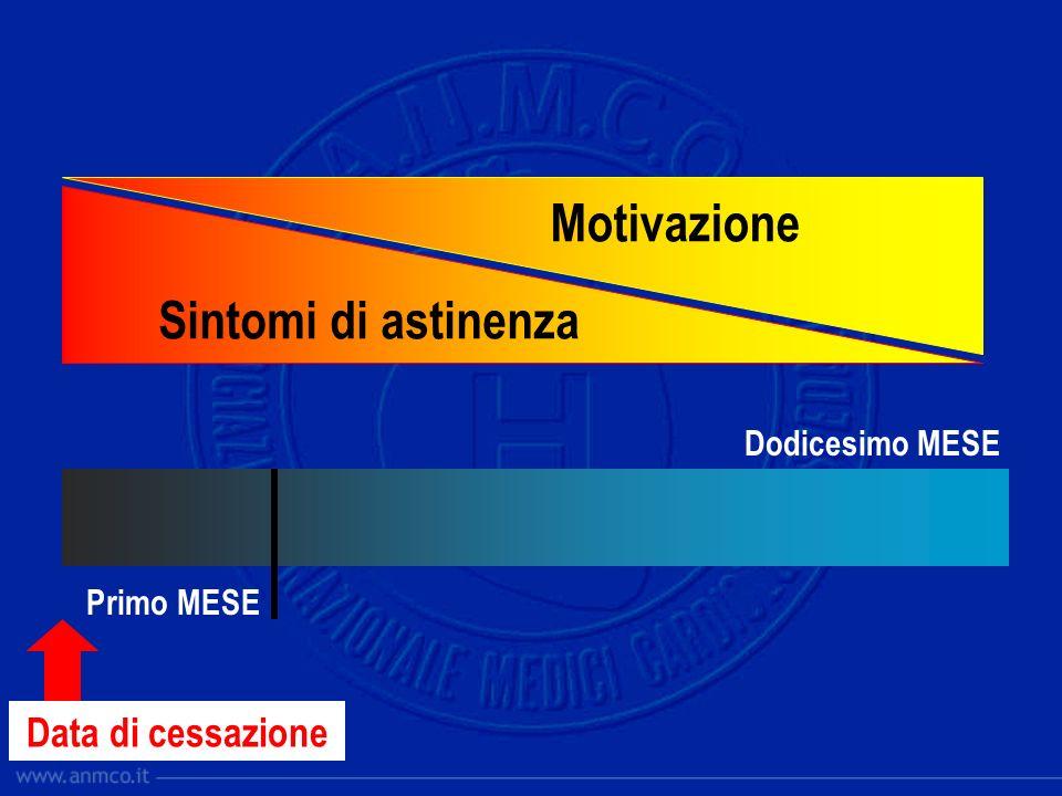 Data di cessazione Primo MESE Dodicesimo MESE Sintomi di astinenza Motivazione