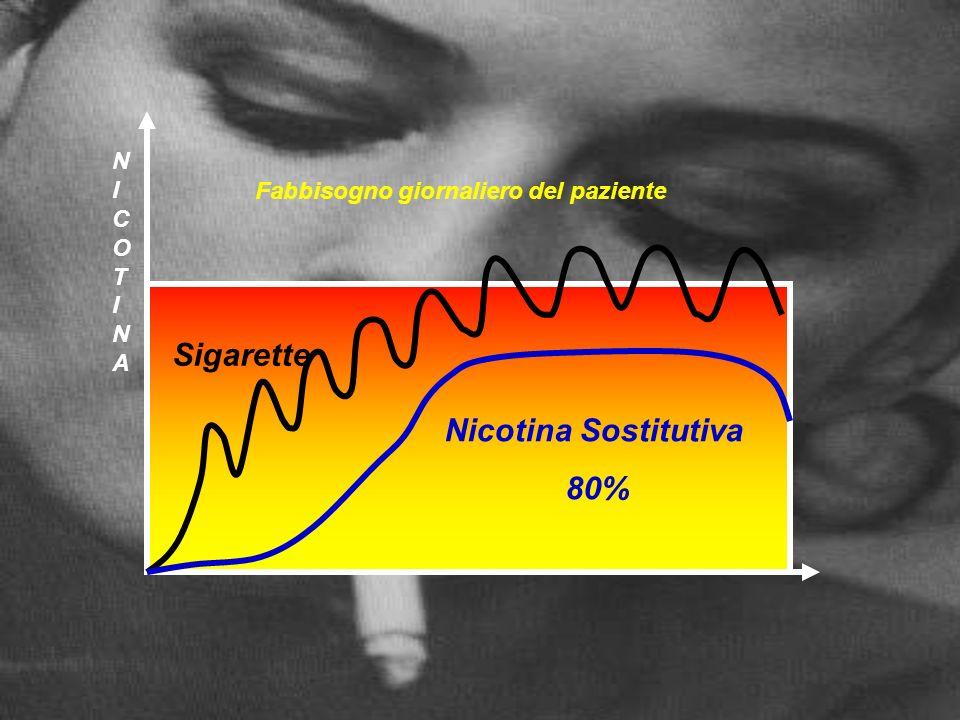 Fabbisogno giornaliero del paziente NICOTINANICOTINA Sigarette Nicotina Sostitutiva 80%