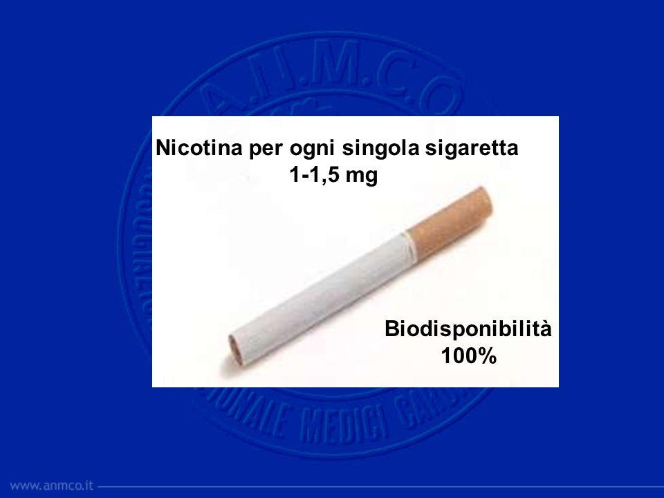 Nicotina per ogni singola sigaretta 1-1,5 mg Biodisponibilità 100%