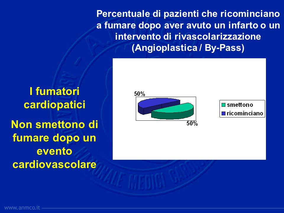I fumatori cardiopatici Non smettono di fumare dopo un evento cardiovascolare Percentuale di pazienti che ricominciano a fumare dopo aver avuto un infarto o un intervento di rivascolarizzazione (Angioplastica / By-Pass)