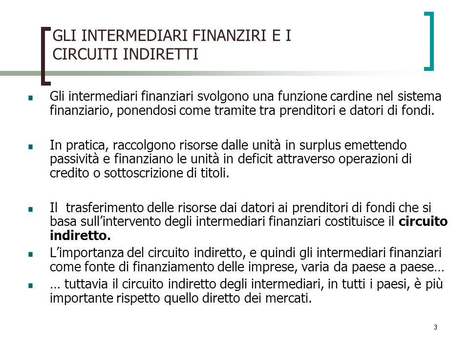 33 GLI INTERMEDIARI FINANZIRI E I CIRCUITI INDIRETTI Gli intermediari finanziari svolgono una funzione cardine nel sistema finanziario, ponendosi come