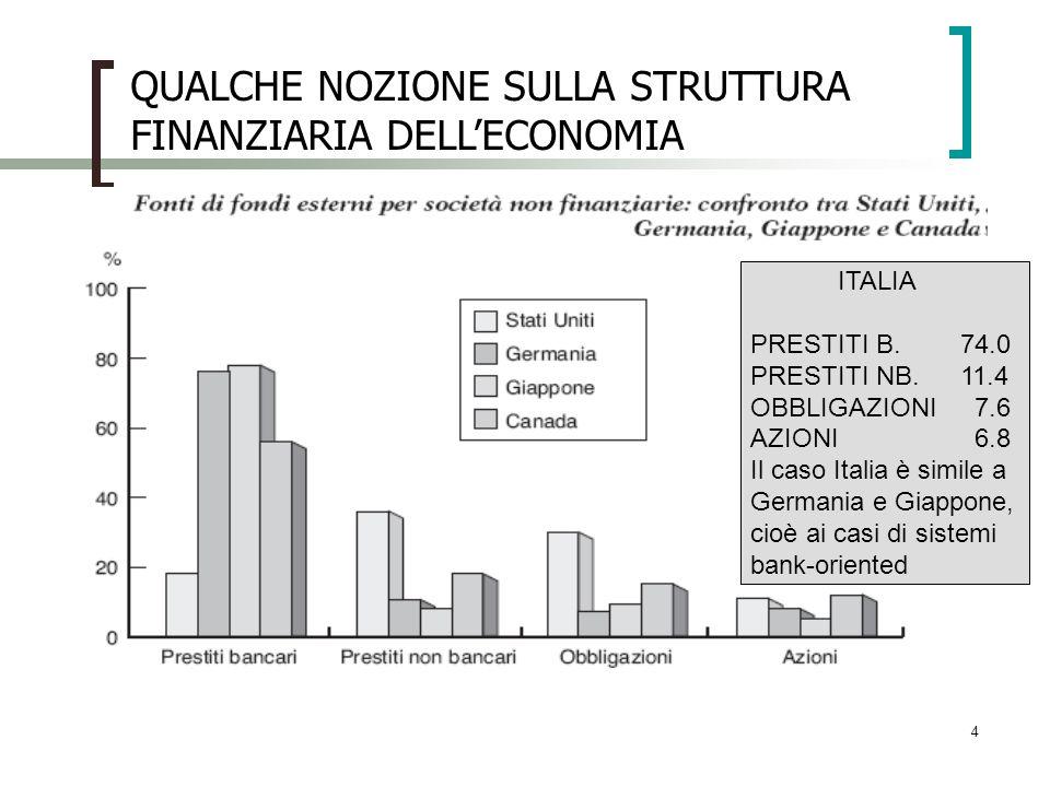 4 ITALIA PRESTITI B.74.0 PRESTITI NB.11.4 OBBLIGAZIONI 7.6 AZIONI 6.8 Il caso Italia è simile a Germania e Giappone, cioè ai casi di sistemi bank-orie
