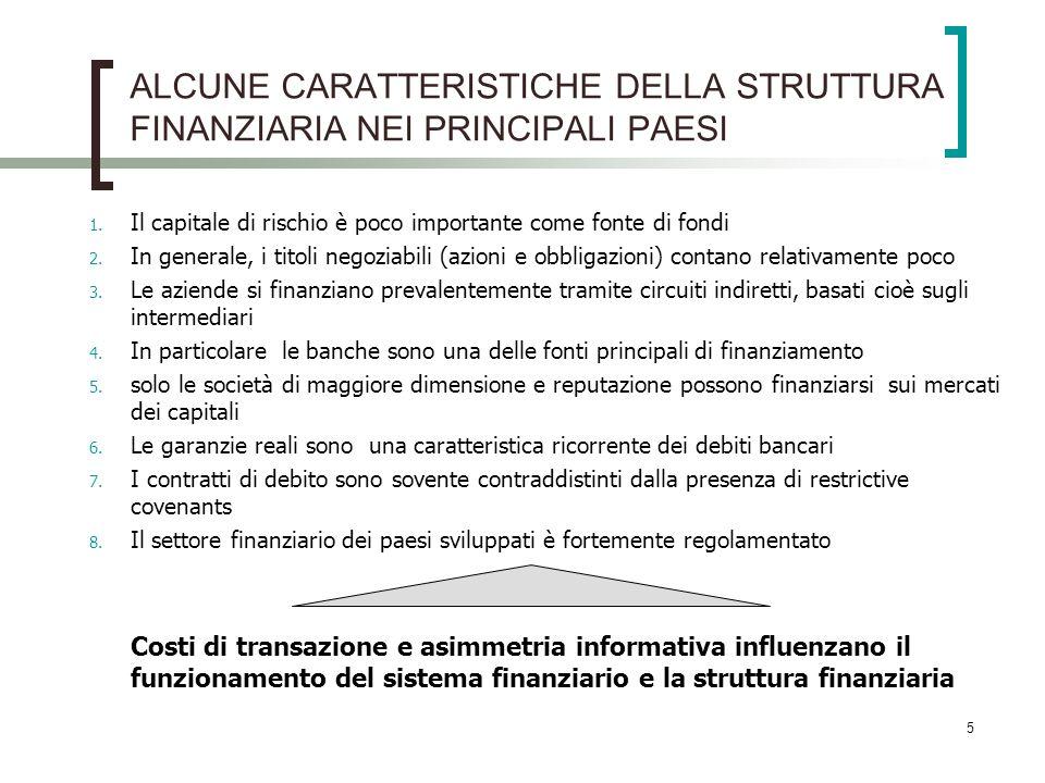 5 ALCUNE CARATTERISTICHE DELLA STRUTTURA FINANZIARIA NEI PRINCIPALI PAESI 1. Il capitale di rischio è poco importante come fonte di fondi 2. In genera