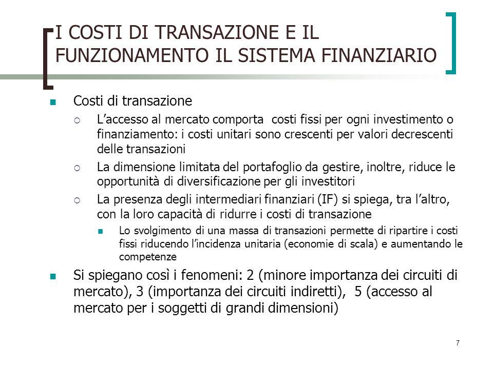 7 I COSTI DI TRANSAZIONE E IL FUNZIONAMENTO IL SISTEMA FINANZIARIO Costi di transazione Laccesso al mercato comporta costi fissi per ogni investimento