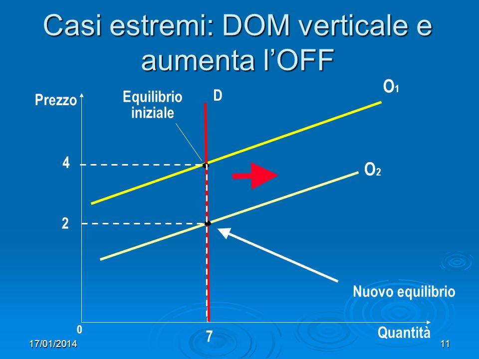 17/01/201411 Casi estremi: DOM verticale e aumenta lOFF Prezzo 2 0 7 Quantità O2O2 Equilibrio iniziale D Nuovo equilibrio O1O1 4