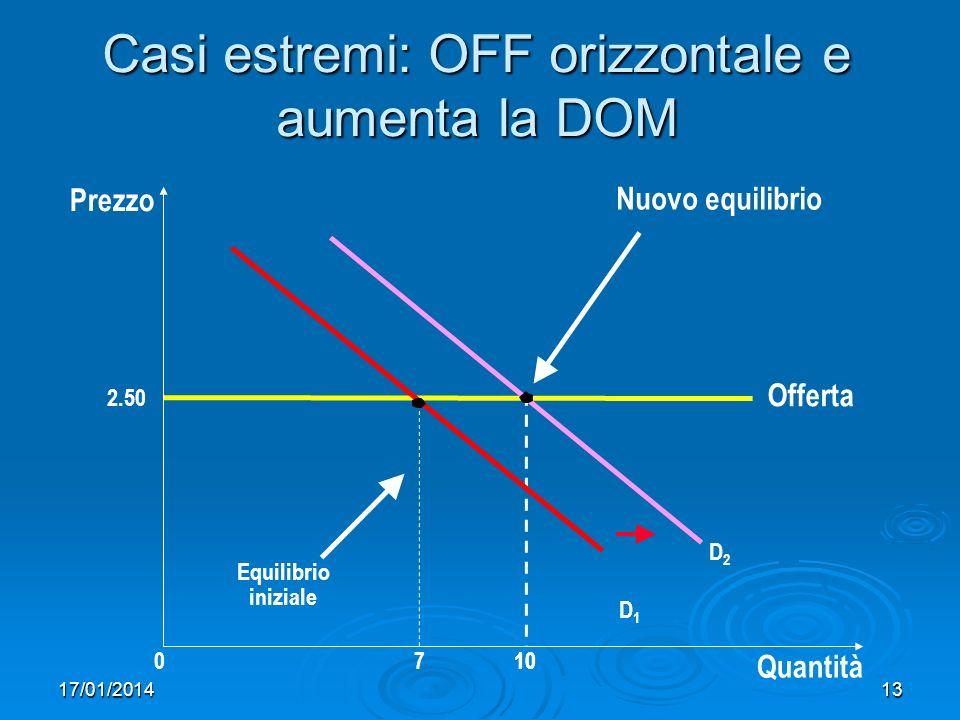 17/01/201413 Casi estremi: OFF orizzontale e aumenta la DOM Prezzo 0710 Quantità Offerta Equilibrio iniziale D1D1 D2D2 2.50 10 Nuovo equilibrio
