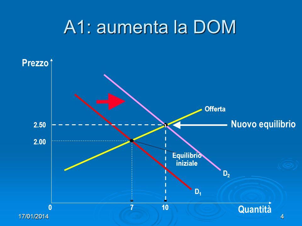 17/01/20144 A1: aumenta la DOM Prezzo 2.00 0710 Quantità Offerta Equilibrio iniziale D1D1 D2D2 2.50 10 Nuovo equilibrio