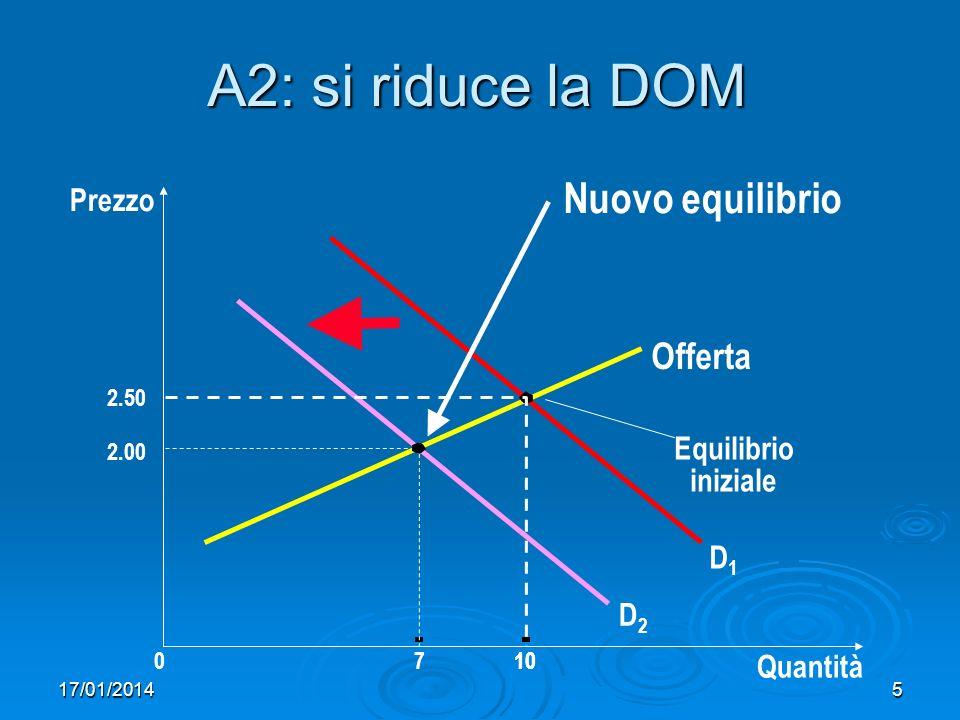 17/01/20145 A2: si riduce la DOM Prezzo 2.00 0710 Quantità Offerta Equilibrio iniziale D2D2 D1D1 2.50 10 Nuovo equilibrio