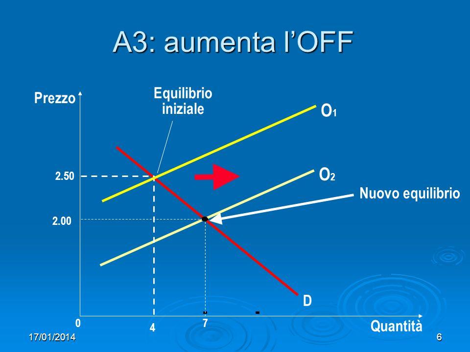17/01/20147 A4: si riduce lOFF Prezzo 2.00 07 Quantità O1O1 Equilibrio iniziale D 2.50 Nuovo equilibrio O2O2 4