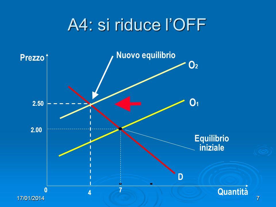 17/01/20148 Casi estremi: DOM orizzontale Nel caso di DOM perfettamente orizzontale, se aumenta lofferta non ci sono effetti sul prezzo di equilibrio.