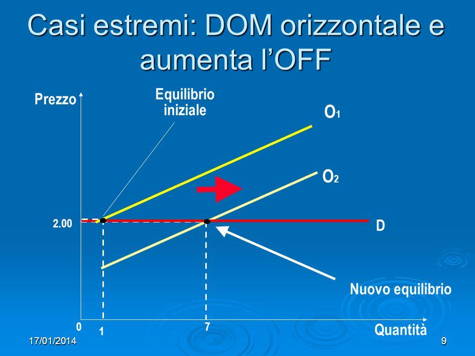 17/01/20149 Casi estremi: DOM orizzontale e aumenta lOFF Prezzo 2.00 07 Quantità O2O2 Equilibrio iniziale D Nuovo equilibrio O1O1 1
