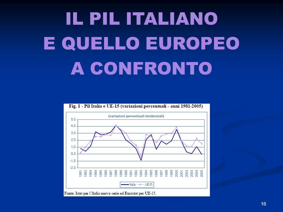16 IL PIL ITALIANO E QUELLO EUROPEO A CONFRONTO