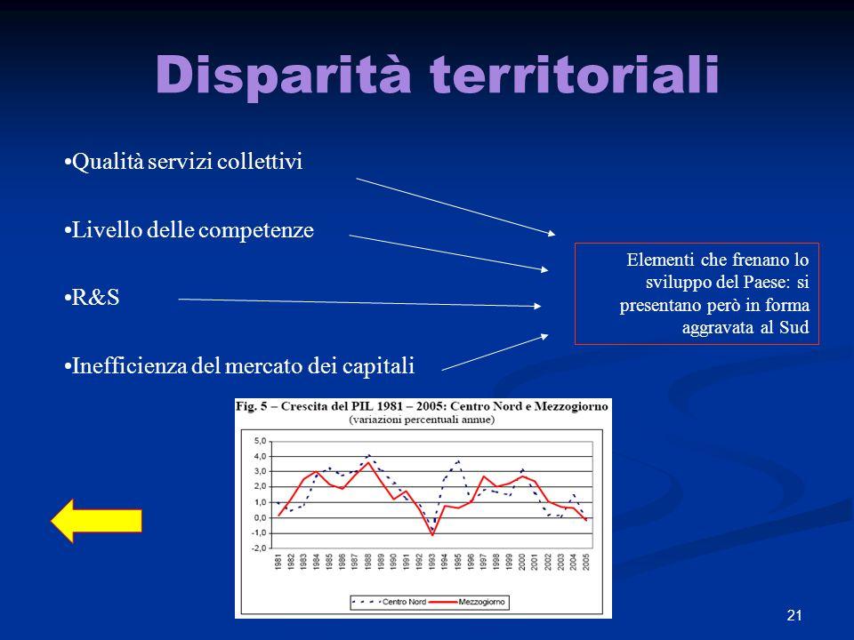 21 Disparità territoriali Qualità servizi collettivi Livello delle competenze R&S Inefficienza del mercato dei capitali Elementi che frenano lo sviluppo del Paese: si presentano però in forma aggravata al Sud