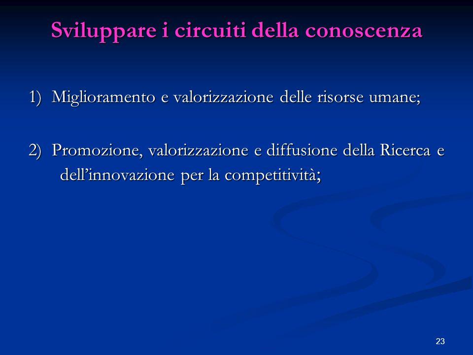 23 Sviluppare i circuiti della conoscenza 1) Miglioramento e valorizzazione delle risorse umane; 2) Promozione, valorizzazione e diffusione della Ricerca e dellinnovazione per la competitività ;