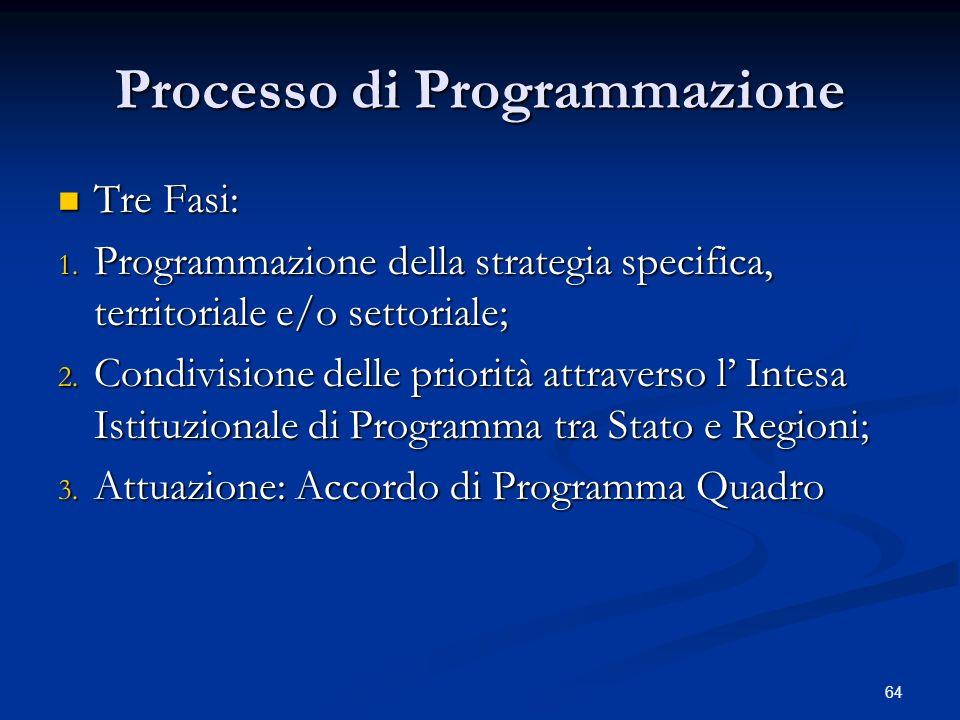 64 Processo di Programmazione Tre Fasi: Tre Fasi: 1.