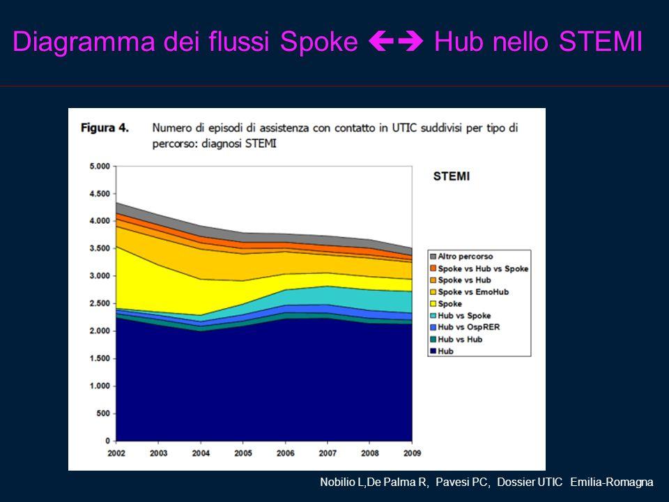 Diagramma dei flussi Spoke Hub nello STEMI Nobilio L,De Palma R, Pavesi PC, Dossier UTIC Emilia-Romagna