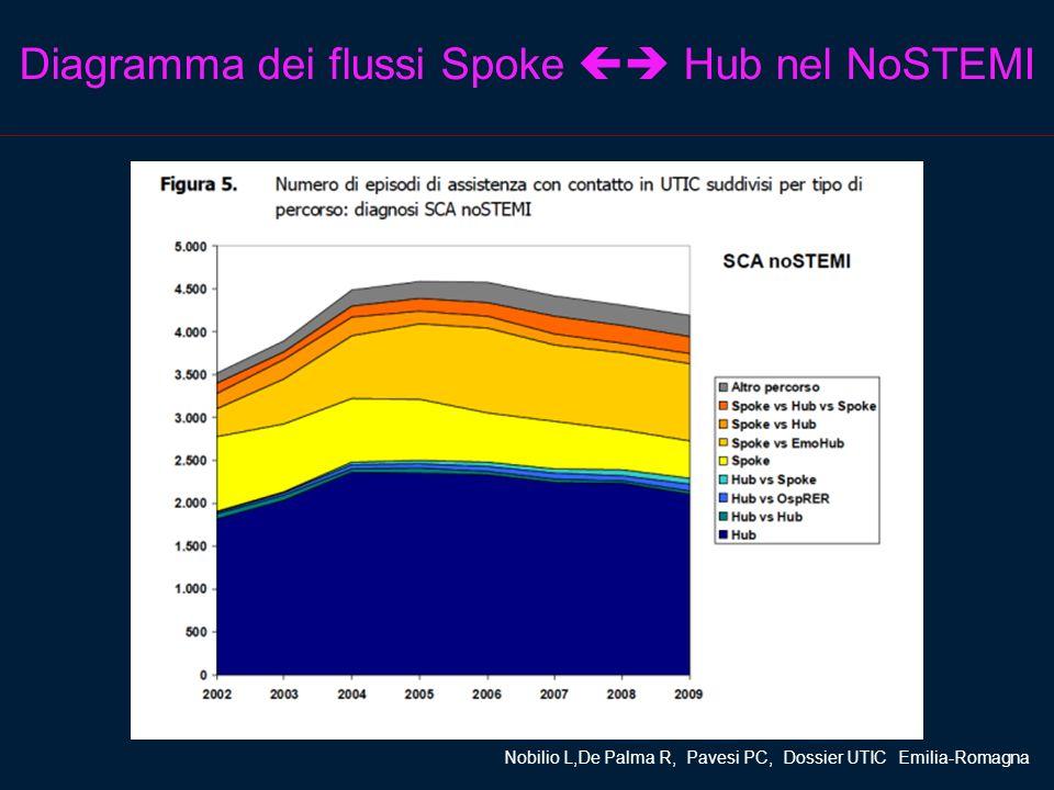 Diagramma dei flussi Spoke Hub nel NoSTEMI Nobilio L,De Palma R, Pavesi PC, Dossier UTIC Emilia-Romagna