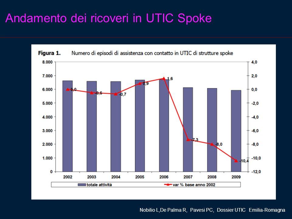 Andamento dei ricoveri in UTIC Spoke Nobilio L,De Palma R, Pavesi PC, Dossier UTIC Emilia-Romagna