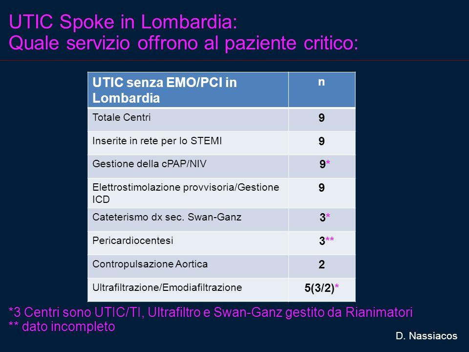 UTIC Spoke in Lombardia: Quale servizio offrono al paziente critico: UTIC senza EMO/PCI in Lombardia n Totale Centri 9 Inserite in rete per lo STEMI 9 Gestione della cPAP/NIV 9* Elettrostimolazione provvisoria/Gestione ICD 9 Cateterismo dx sec.