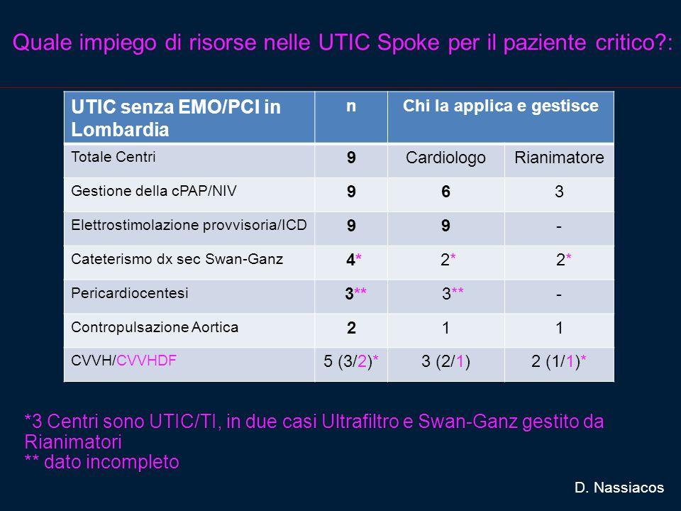 Quale impiego di risorse nelle UTIC Spoke per il paziente critico?: UTIC senza EMO/PCI in Lombardia nChi la applica e gestisce Totale Centri 9CardiologoRianimatore Gestione della cPAP/NIV 963 Elettrostimolazione provvisoria/ICD 99- Cateterismo dx sec Swan-Ganz 4* 2* Pericardiocentesi 3** - Contropulsazione Aortica 211 CVVH/CVVHDF 5 (3/2)*3 (2/1)2 (1/1)* D.