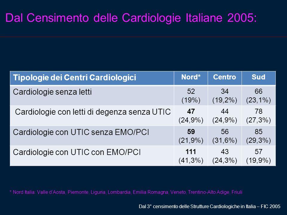Dal Censimento delle Cardiologie Italiane 2005: Tipologie dei Centri Cardiologici Nord*CentroSud Cardiologie senza letti 52 (19%) 34 (19,2%) 66 (23,1%) Cardiologie con letti di degenza senza UTIC 47 (24,9%) 44 (24,9%) 78 (27,3%) Cardiologie con UTIC senza EMO/PCI 59 (21,9%) 56 (31,6%) 85 (29,3%) Cardiologie con UTIC con EMO/PCI 111 (41,3%) 43 (24,3%) 57 (19,9%) * Nord Italia: Valle dAosta, Piemonte, Liguria, Lombardia, Emilia Romagna, Veneto, Trentino-Alto Adige, Friuli Dal 3° censimento delle Strutture Cardiologiche in Italia – FIC 2005