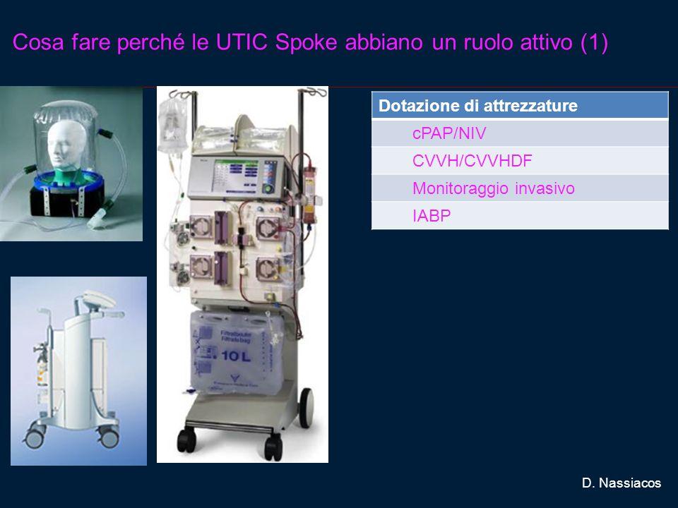 Cosa fare perché le UTIC Spoke abbiano un ruolo attivo (1) D. Nassiacos Dotazione di attrezzature cPAP/NIV CVVH/CVVHDF Monitoraggio invasivo IABP